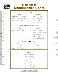 Metric Math Chart Basic Math Metric Conversion Chart Pdfsimpli