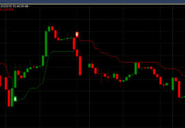Best Technical Analysis Software For Indian Stock Market