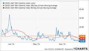 Key Market Sentiment Indicators Signal Extreme Greed