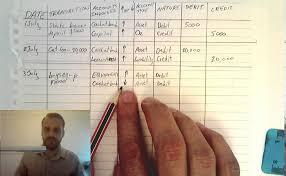 Transaction Analysis Chart Transaction Analysis Table Simplified