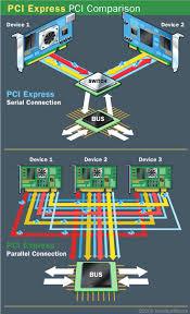 Computer Bus Speed Chart Pci Express Connection Speeds Pcie Connection Speeds
