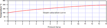 Saturated Steam Pressure Temperature Chart Steam And Condensate What Is Steam And The Properties Of Steam