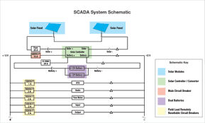 enhanced circuit protection for scada rtu systems electronic 2 in the event of a fault the electronic circuit breaker immediately detects and disconnects the faulty load in the circuit and enables a system engineer