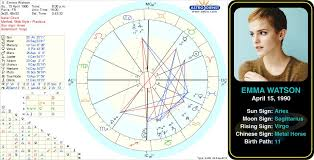 Pin By Astroconnects On Famous Aries Birth Chart Chart
