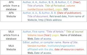 module citing sources information literacy tutorial uwm  these tables show how to cite different kinds of resources in apa and mla format