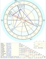 Sza Reveals Her Water Filled Astrologicial Birth Chart