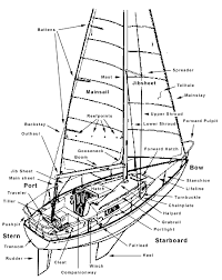 sailing terms parts of a boat