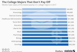Wake Tech Salary Chart Exercise Science Salary Kozen Jasonkellyphoto Co