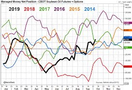 Soybean Futures Chart 2018 Column Funds Soybean Optimism Reaches 16 Month Top On