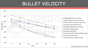 Remington 30 06 Trajectory Chart 30 30 Win Vs 30 06 Sprg Cartridge Comparison Sniper Country