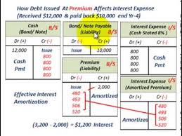 Effective Interest Rate Calculation With Calculator Effective Interest Amortization Recording