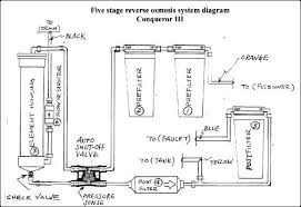 whole house water filter diagram projects to try pinterest Ro Wiring Diagram whole house water filter diagram wiring diagram ro water