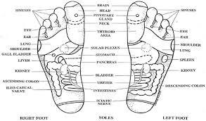 Reiki Foot Chart Foot Accupressure Points For Reiki Hand Massage Massage