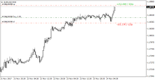 Value Chart Indicator Mt5 Free Download Of The Sl Tp Values Indicator By Mhfx7 For