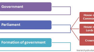 Uk Government Hierarchy Chart Political Hierarchy Uk Political Hierarchy Structure
