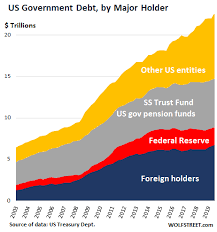Us National Debt Spiked By 1 3 Trillion In 12 Months To