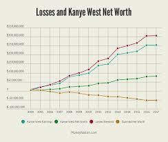 Kanye Org Chart Kanye West Net Worth Money Nation