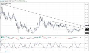 3 Year Silver Chart Silver Price Breakout Begins As Us Treasury Yields Drop To