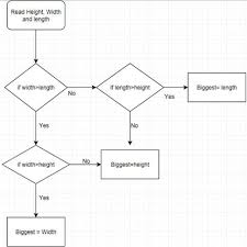 Process Flow Chart For Qa Wiring Schematic Diagram 20