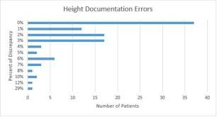 Ideal Body Weight Tidal Volume Chart Evaluation Of Height Measurement Practice And Documentation