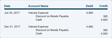 discount on bonds payable balance sheet bond discount with straight line amortization accountingcoach