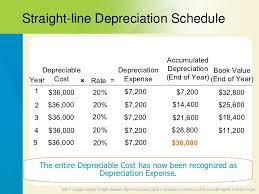 Straight Line Method For Depreciation Straight Line Depriciation Rome Fontanacountryinn Com