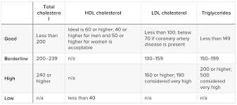 Cholesterol Chart Cholesterol Levels By Age Chart Low Cholesterol Diet