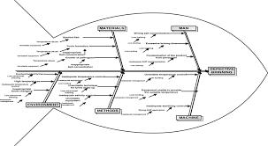 Ishikawa Diagram Fish Bone Diagram For Ccp3 Download