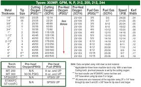 Victor Acetylene Cutting Tip Chart Unfolded Victor Heating Tip Chart 2019