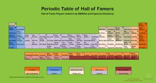 Green Day Chart History Periodic Table Gets A Hall Of Fame Makeover Baseball
