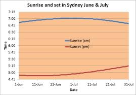 Winter Solstice 2014 Is On Saturday 21 June Observations