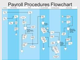 Hr Payroll Process Flow Chart Hr Payroll Process Flowchart Www Bedowntowndaytona Com