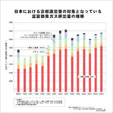 「京都議定書 温室効果ガス」の画像検索結果