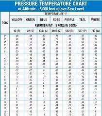 408a Pt Chart 49 Disclosed R 407a Pt Chart