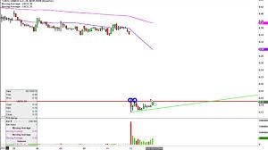 Linn Co Llc Lnco Stock Chart Technical Analysis For 05 12 16