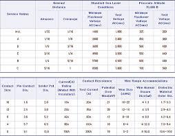 Mil Spec Pin And Socket Contacts Chart Circular Connectors Mil Dtl 5015