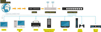 how to ditch wi fi for a high speed ethernet wired home portable devices such as laptops and smartphones can tap into the wireless system while stationary devices that require more robust connections plug