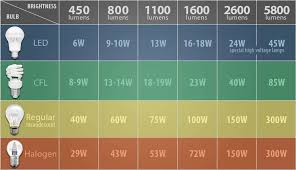 Incandescent Light Bulb Lumens Chart Pros And Cons Of Led Lights Lighting Tutor