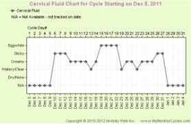 Cervical Fluid Chart Cervical Fluid Chart Mymonthlycycles