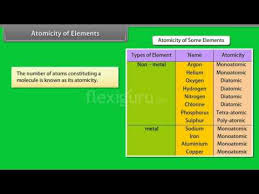 Atomicity Of Elements
