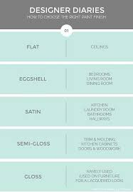 Small Picture Best 20 High gloss paint ideas on Pinterest Gloss paint How to