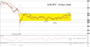Technical Analysis Chf Jpy Hovers In A Consolidation Area