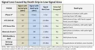 Iphone Vs Everybody Battle Of The Smartphone Death Grips