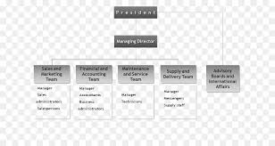 Chart For Distribution Organizational Chart Company Organizational Structure