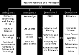 Alberta Distance Chart Program Of Study Learnalberta Ca