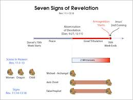 Chart Of Seven Seals Trumpets And Bowls What Are The 7 Seals 7 Trumpets 7 Signs And 7 Bowls Of