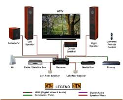 small connection diagrams my home theater network how to setup a network switch and router at Digital Home Network Diagram