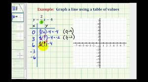 ex 2 graph a linear equation containing fractions using a table of values you