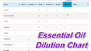 Essential Oil Dilution Chart Sensitive Skin Aromatic