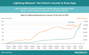 Chart Of The Day Lightning Network Two Historic Records In